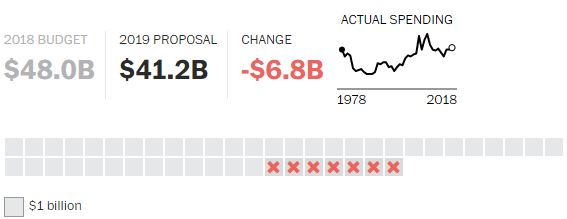 Proposta Economia Trump 2019 (10)