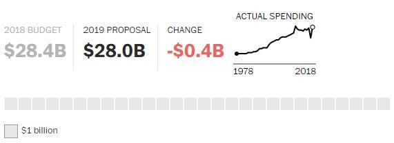 Proposta Economia Trump 2019 (12)