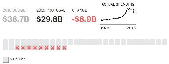 Proposta Economia Trump 2019 (14)