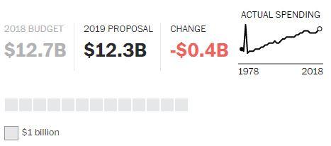 Proposta Economia Trump 2019 (16)