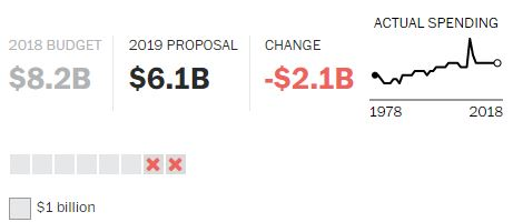 Proposta Economia Trump 2019 (18)