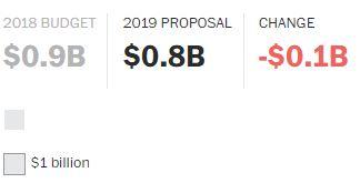 Proposta Economia Trump 2019 (20)