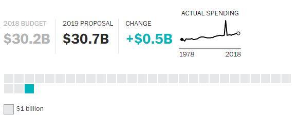 Proposta Economia Trump 2019 (7)