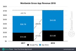 Sensor Tower è una compagnia che si occupa di pubblicare statistiche su tutto ciò che riguarda il mondo degli smartphone. L'ultimo report pubblicato, analizza passo passo quanto (e come) abbiamo speso in applicazioni durante l'anno passato. Il report mostra come nel 2018 sono stati spesi, su App Store e Google Play, 71, 3 miliardi di dollari, il che costituisce una crescita del 22,7% se paragonato ai 58,1 miliardi, stimati dalla ricerca della stessa compagnia, realizzata per il 2017.