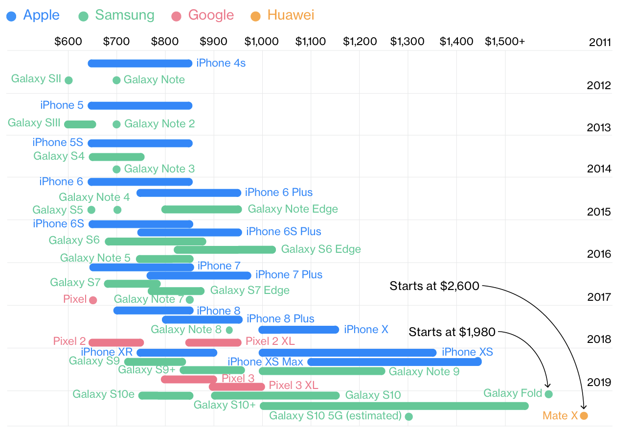 Samsung Huawei strategia prezzi Apple (1)