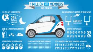 La piattaforma Share Now non risulta ancora essere disponibile sugli Store di Android e Apple. Tuttavia, come riporta ilSole24Ore, nell'attesa della diffusione formale di Share Now, gli abbonati ad una delle due piattaforme possono affittare automobili appartenenti all'intera flotta della Joint Venture, dopo essersi registrati gratuitamente sul sito dell'operatore partner. In questo modo i clienti di Car2Go possono accedere anche alle auto di Drive Now, e viceversa. Allo stato attuale la flotta complessiva è composta da oltre 20 000 automobili di cui 3 200 elettriche. In totale le città interessate dalla partnership saranno 30, distribuite in 13 Paesi di Europa e America.