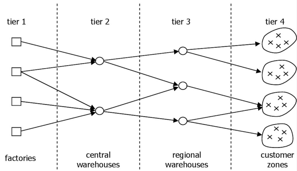 Decentralizzazione della catena di fornitura. La regionalizzazione del Tier 2