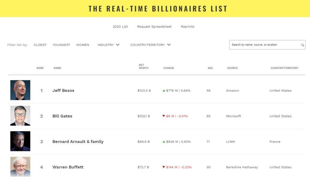 Uomini Ricchi Mondo 2020 Forbes Real Time