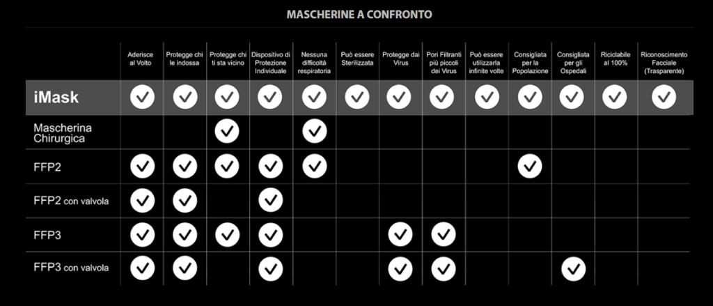 Tabella caratteristiche iMask