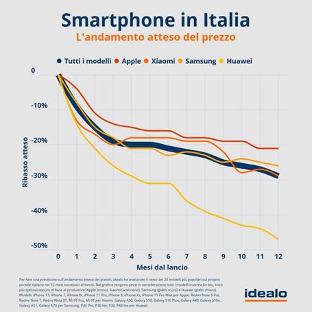 Idealo - Andamento prezzi smartphone Italia