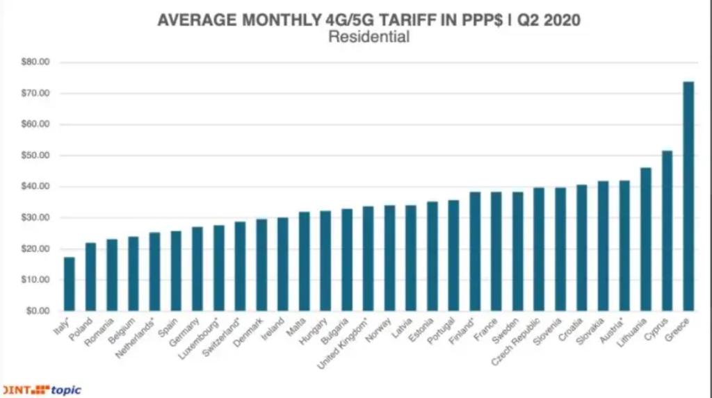 Offerte mobile in Italia: le tariffe più basse d'Europa