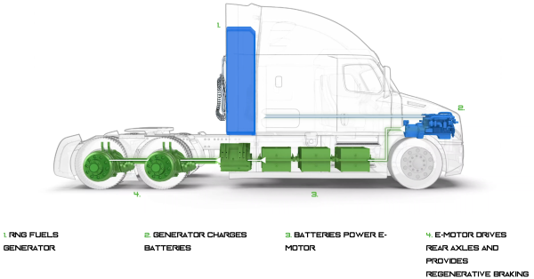 Il Camion made by Hyliion. Fonte: Green Car Congress