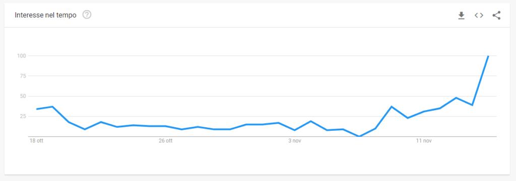 Trend di ricerca su Google delle Scarpe Lidl