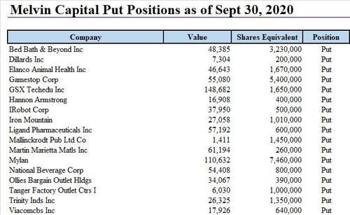 Melvin Capital Puts