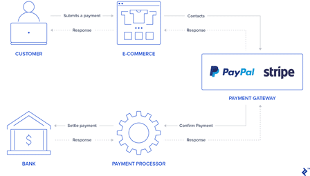 Stripe's role in transactions