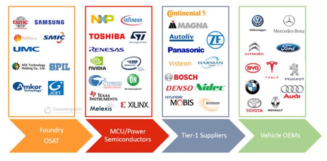 Microchip Supply Chain