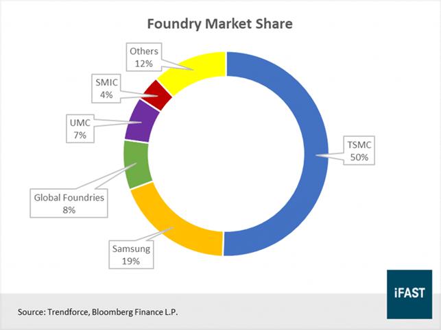 Microchip's Marketshare per Company