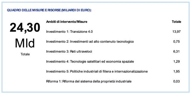 Digitalizzazione, innovazione e competitività del sistema produttivo: transizione 4.0