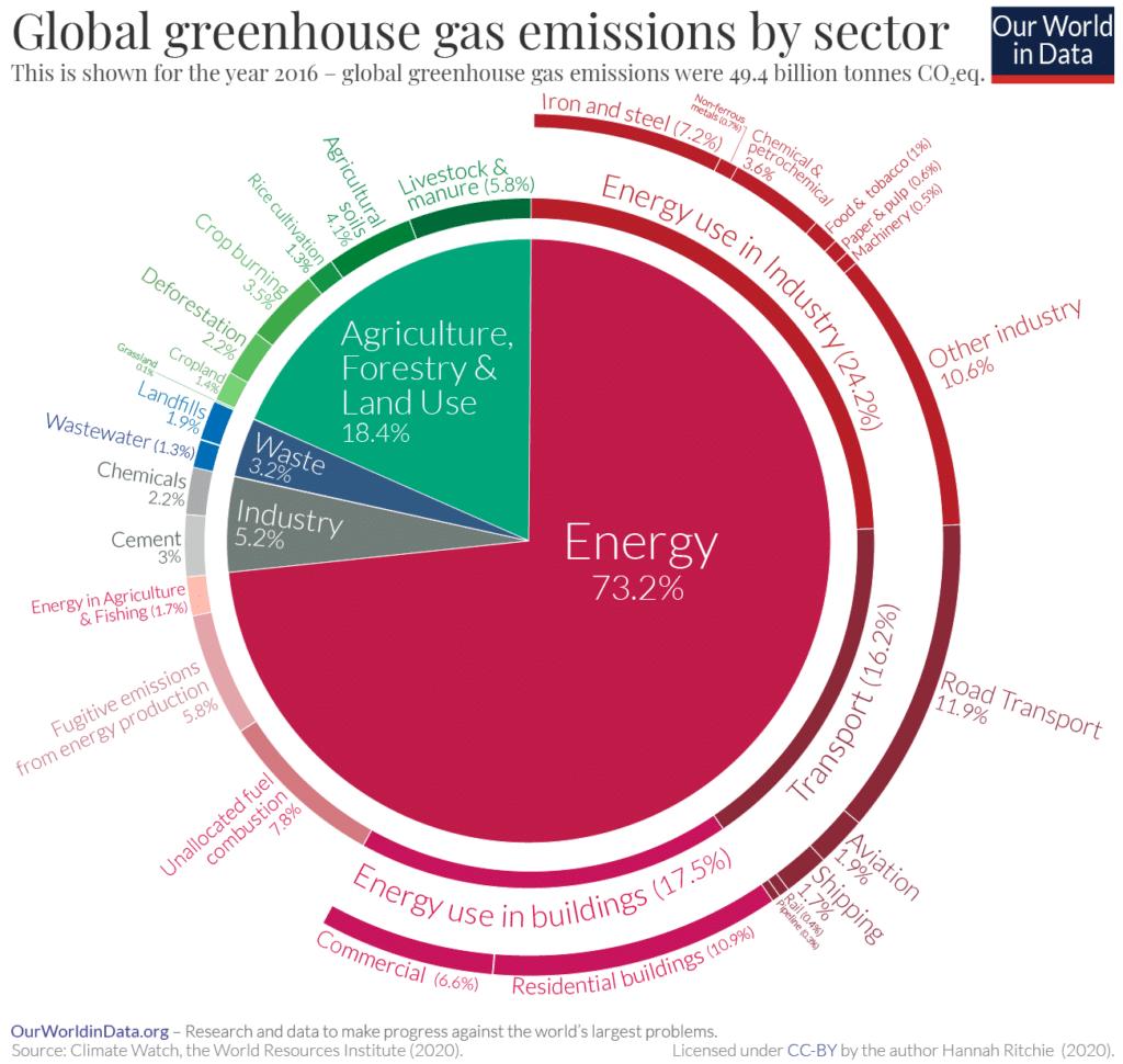Emissioni di CO2 per settore