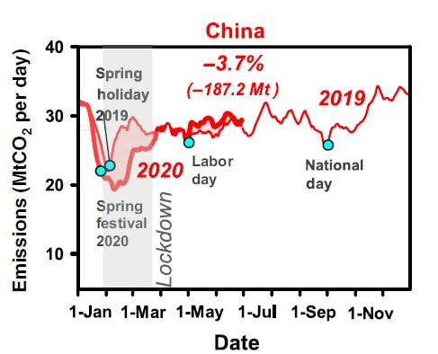 Andamento emissioni Cina 2019 e 2020 (parziale)