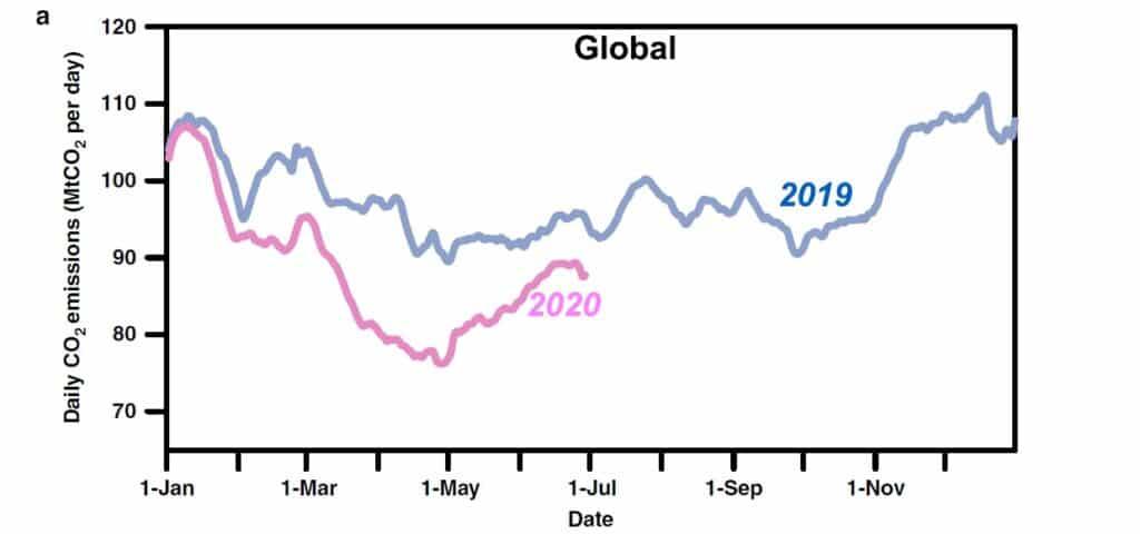 Le curve rappresentano l'andamento delle emissioni globali nello stesso periodo nel 2019 e nel 2020