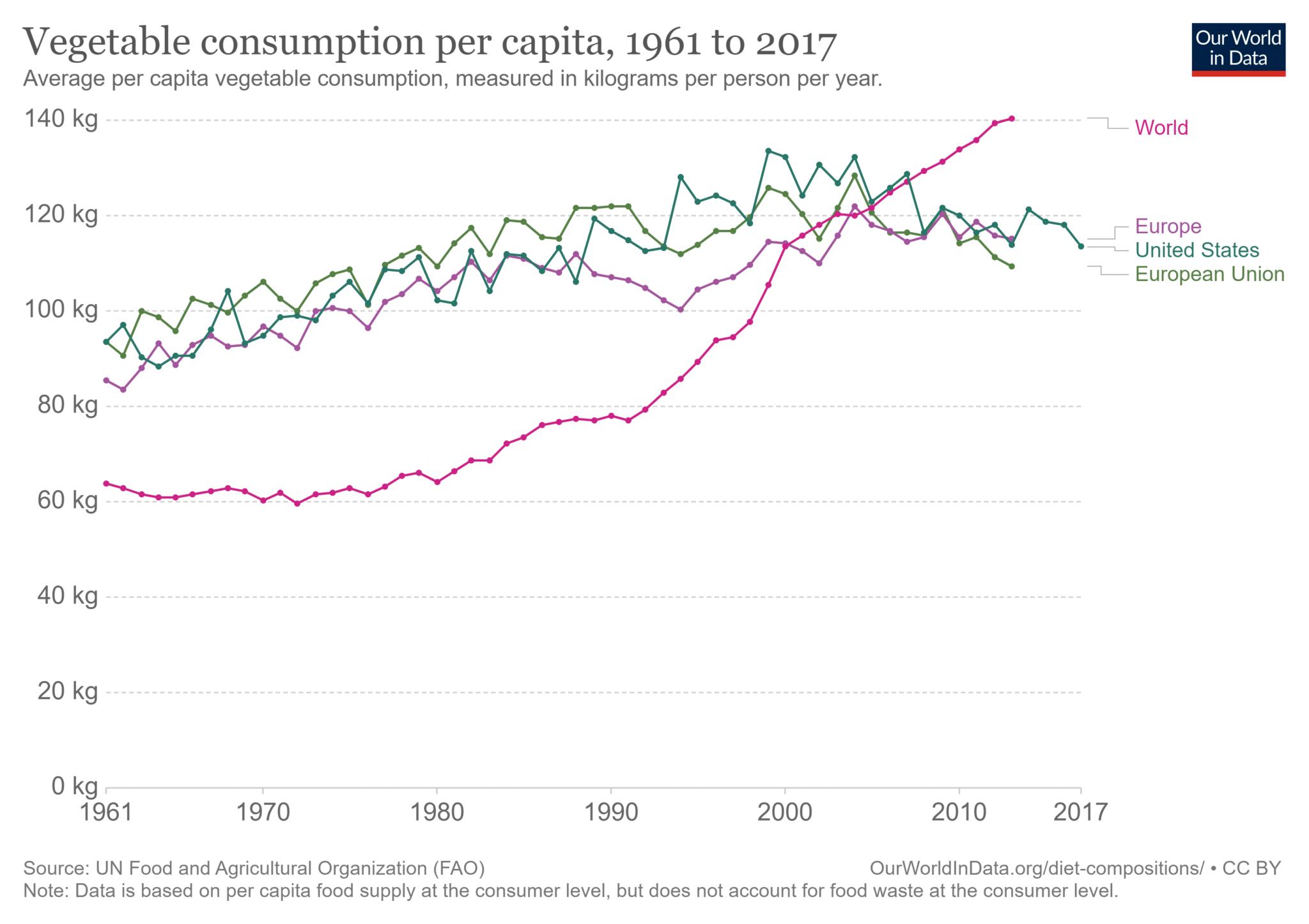 Confronto del consumo pro capite di vegetali tra Europa, UE, Stati Uniti e Mondo