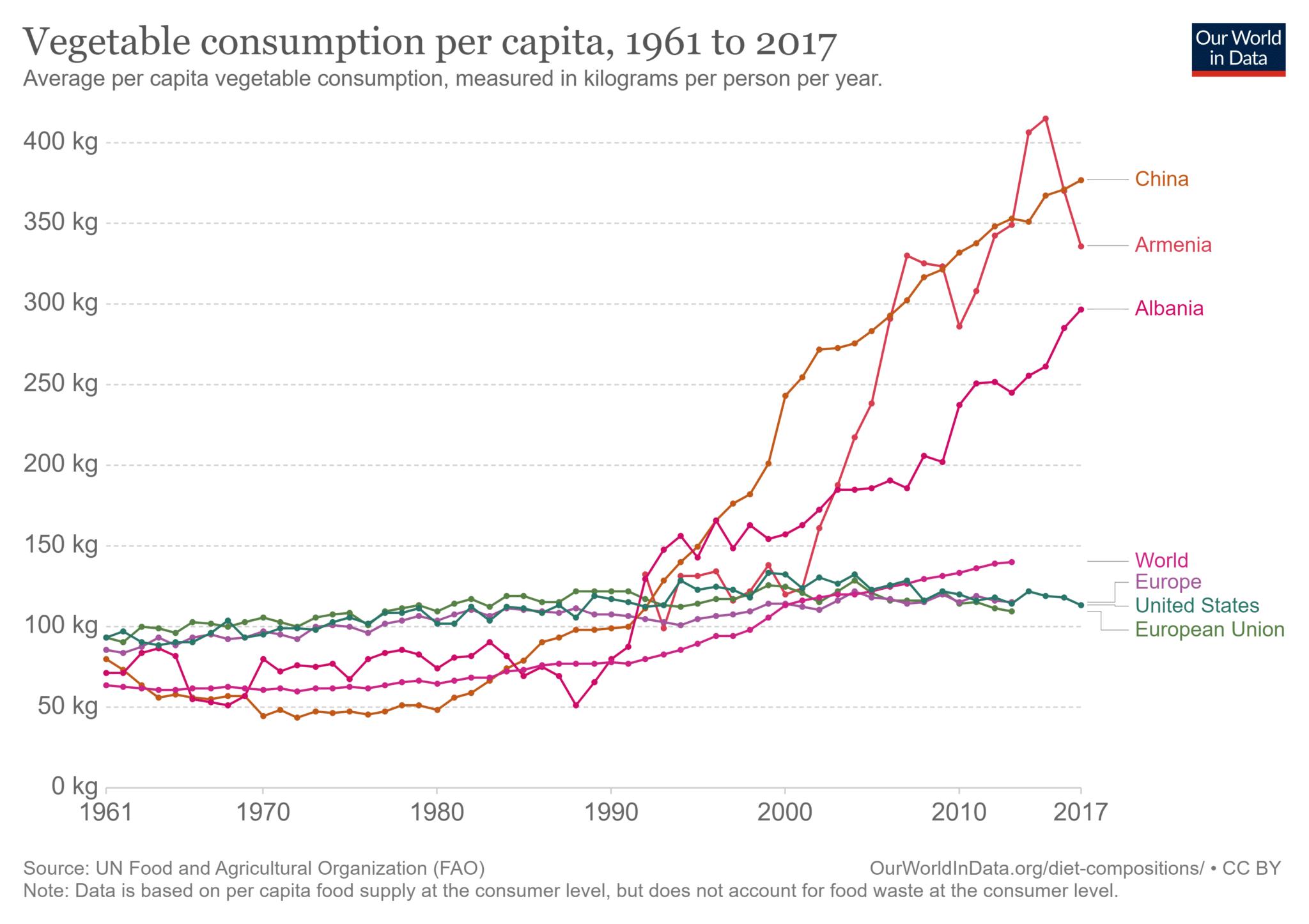 Confronto tra Europa, US, UE, Mondo e i maggiori consumatori