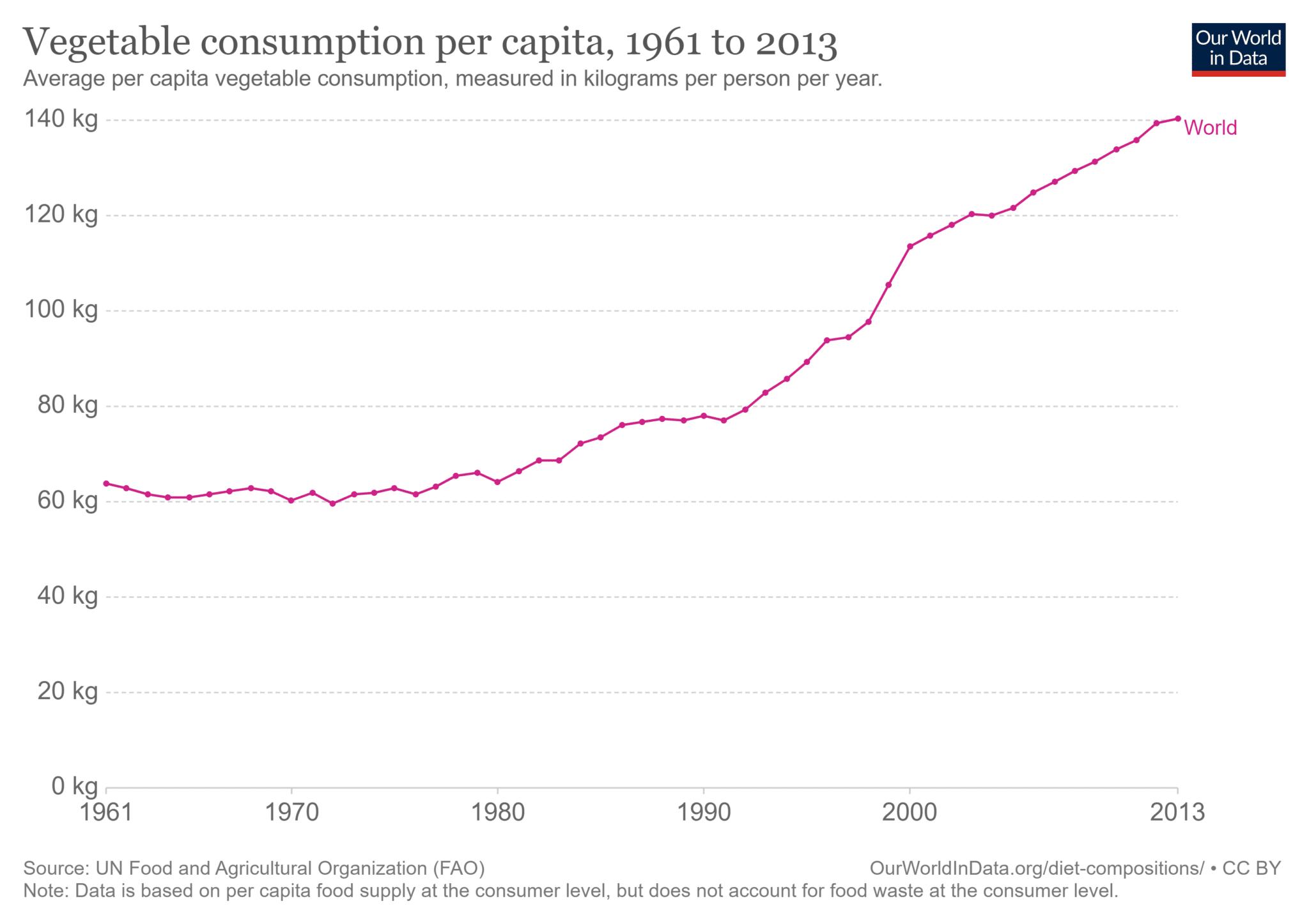 Andamento mondiale del consumo pro capite di vegetali