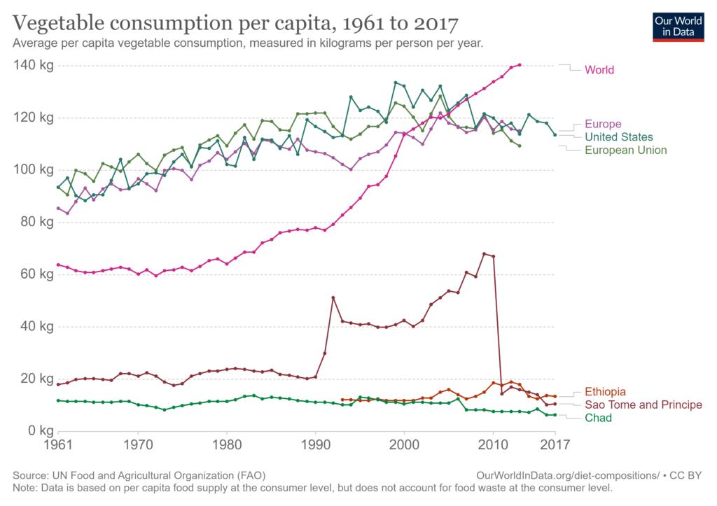 Confronto tra Europa, US, UE, Mondo e i minori consumatori
