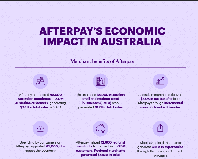 Afterpay's economic impact in Australia